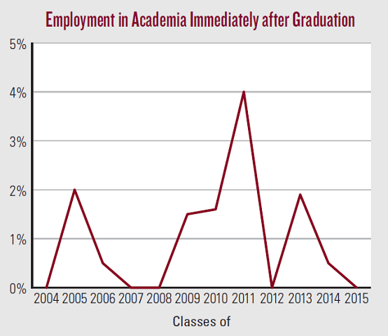 Employment in Academia Immediately after Graduation