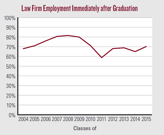 Law Firm Employment Immediately after Graduation