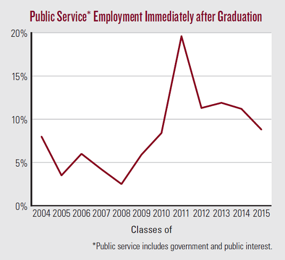 Public Service Employment Immediately after Graduation