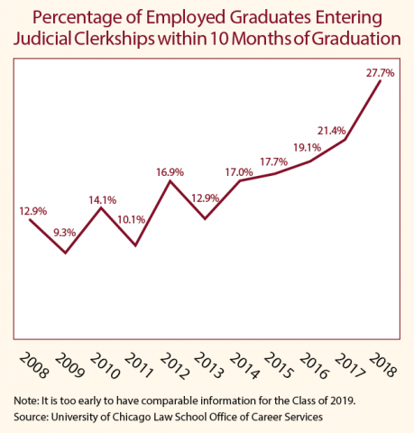 Graph of percentage of employed graduates entering judicial clerkships within 10 months of graduation