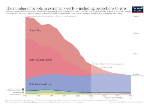 extreme poverty chart